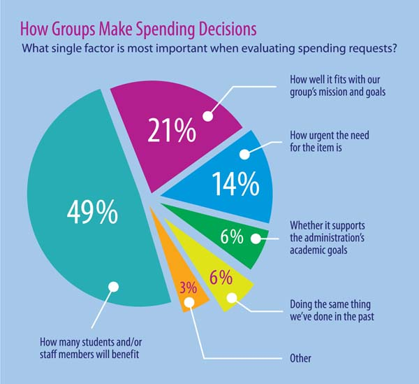 How Parent Groups Make Spending Decisions