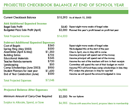 Projected Checkbook Balance