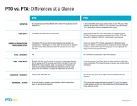 PTO vs. PTA: Differences at a Glance