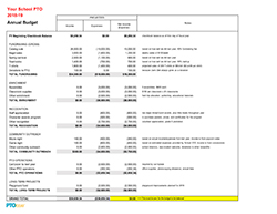 Annual Budget Samples With Descriptions